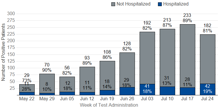 COVID-19 Positive Patients and Hospitalizations by Week graph