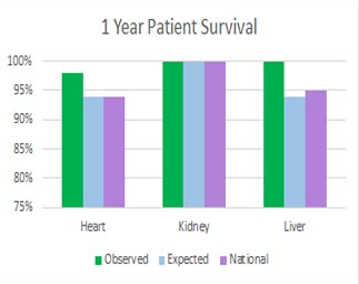 bar graphs representing Heart, Kidney, Liver – Year Patient Survival Rates