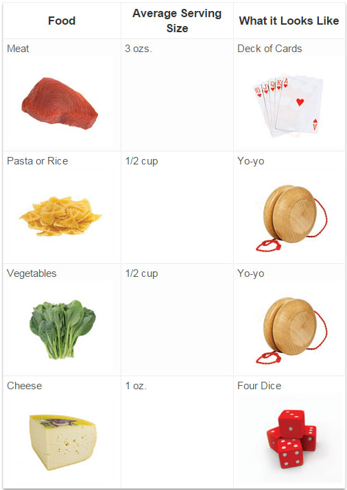 Portion size comparison