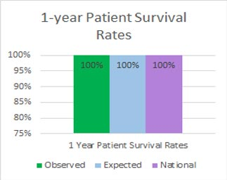 Bar Graph representing Kidney patient 1-year Survival Rates