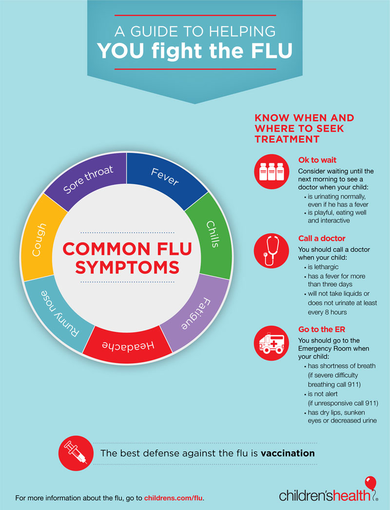 A guide to helping you fight the flu infographic