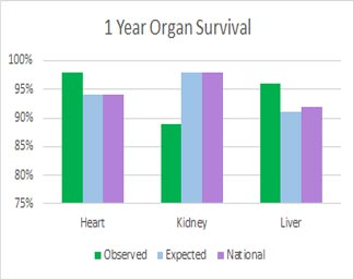bar graphs representing Heart, Kidney, Liver – Year organ Survival Rates