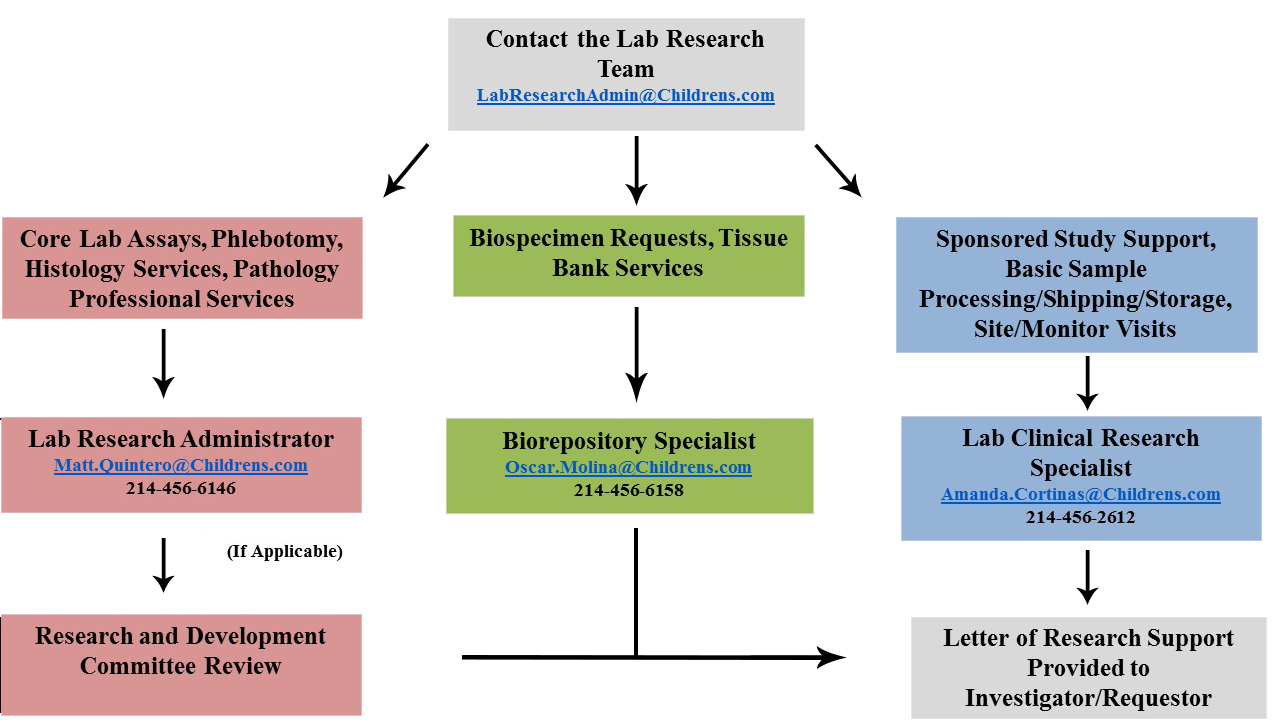 research lab review process
