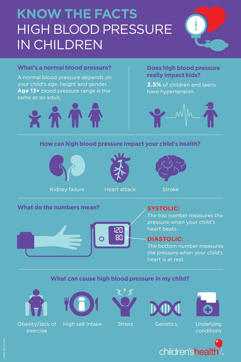 High Blood Pressure in Kids – Children's Health
